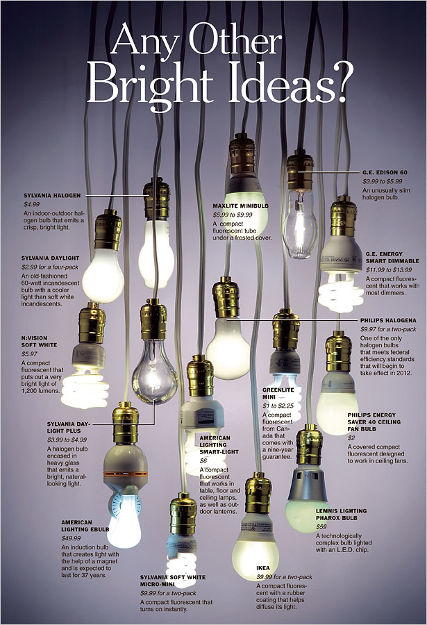 Energy Efficient Light Bulb Options Inside The Designers Studio